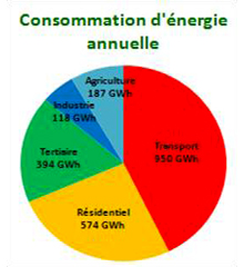 Consommation d'énergie annuelle